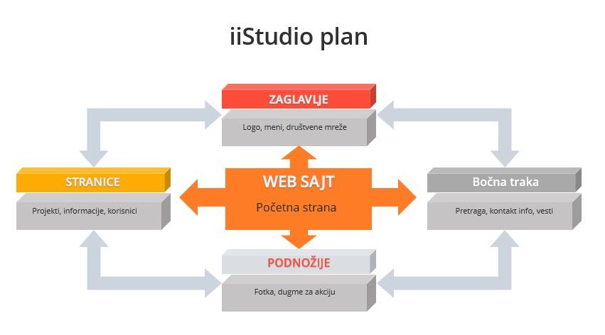 Plan rada izrade sajta