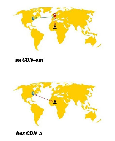 Brzina sajta pomocu cdn-a